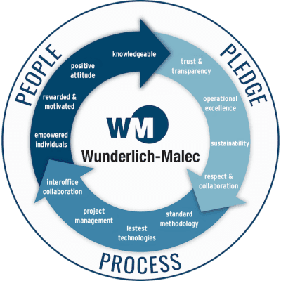 Wunderlich-Malec People, pledge, process emblem
