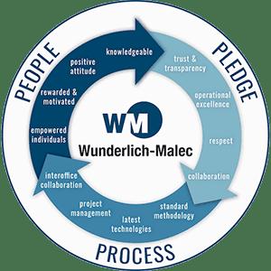 Wunderlich-Malec People Pledge Process Emblem