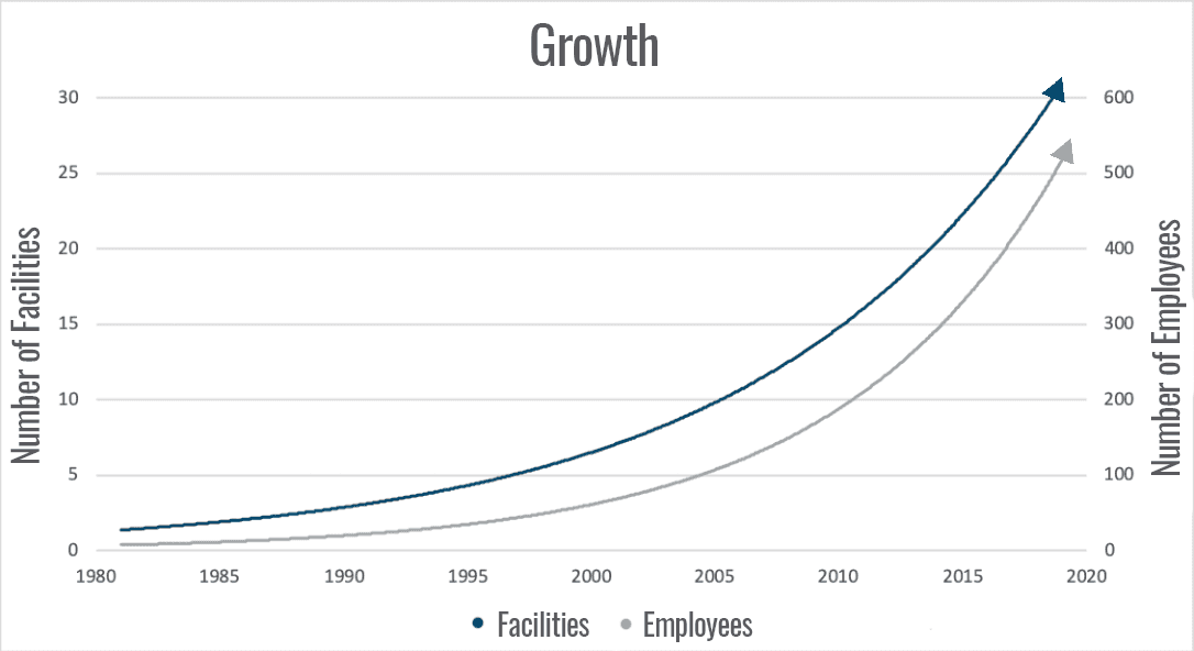 Chart showing growth of employees and facilities over time