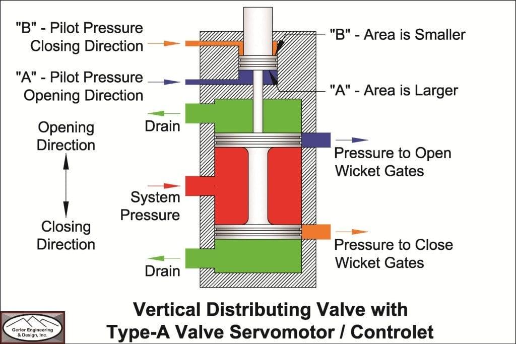 Type-A Valve Servomotor-Controlet