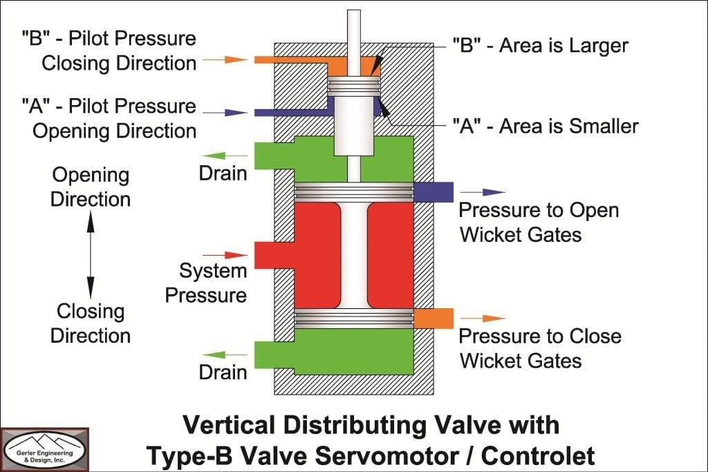 Type-B Valve Servomotor-Controlet
