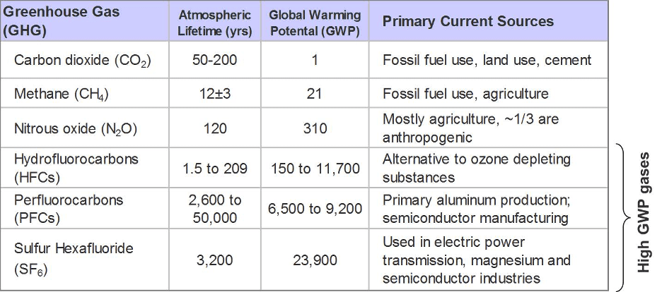 A chart about GHG better known as Greenhouse Gas.